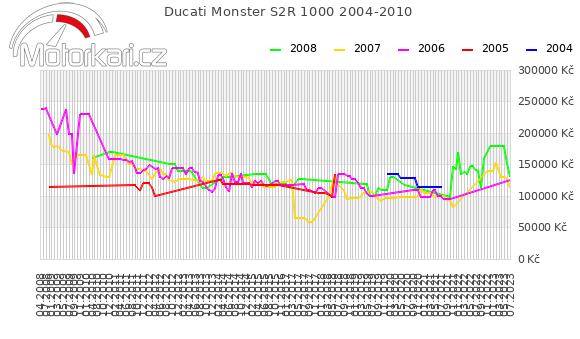 Ducati Monster S2R 1000 2004-2010