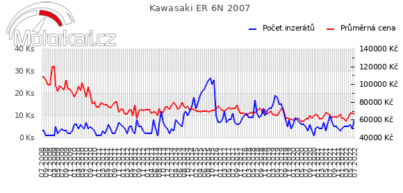 Kawasaki ER 6N 2007