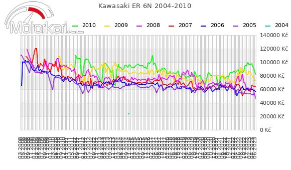 Kawasaki ER 6N 2004-2010