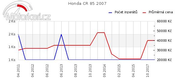 Honda CR 85 2007