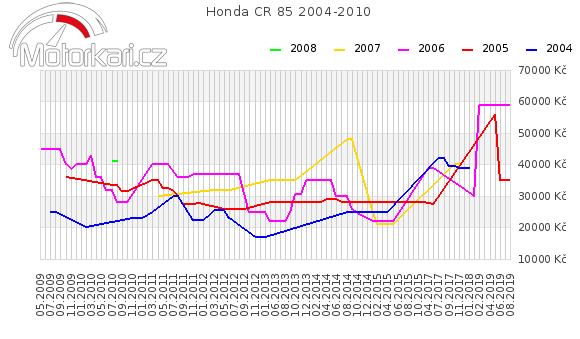 Honda CR 85 2004-2010