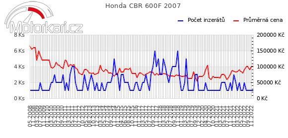 Honda CBR 600F 2007