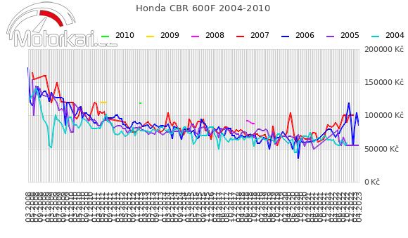 Honda CBR 600F 2004-2010