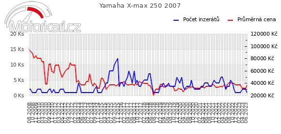 Yamaha X-max 250 2007