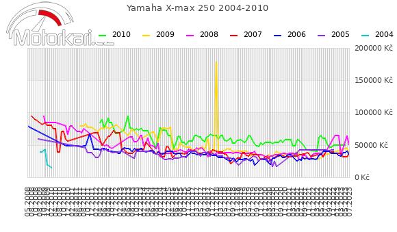 Yamaha X-max 250 2004-2010