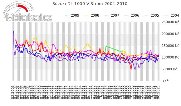 Suzuki DL 1000 V-Strom 2004-2010
