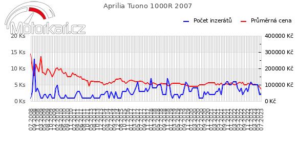 Aprilia Tuono 1000R 2007