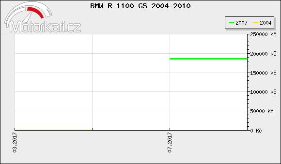 BMW R 1100 GS 2004-2010