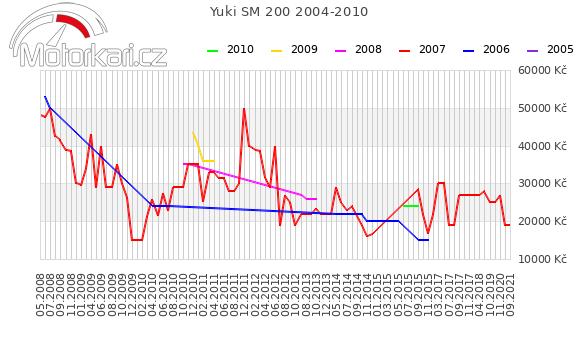 Yuki SM 200 2004-2010
