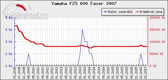 Yamaha FZS 600 Fazer 2007
