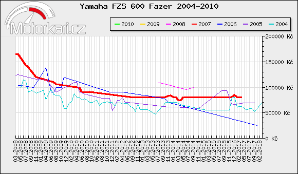Yamaha FZS 600 Fazer 2004-2010