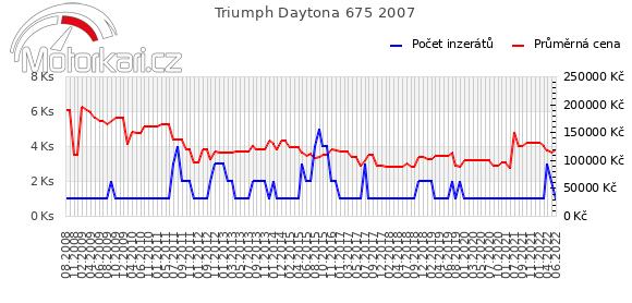 Triumph Daytona 675 2007