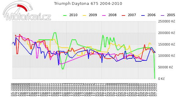 Triumph Daytona 675 2004-2010