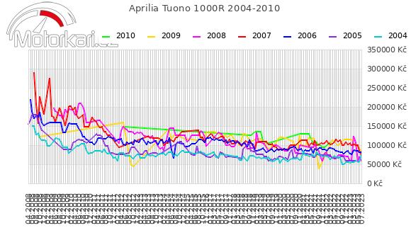 Aprilia Tuono 1000R 2004-2010