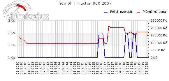 Triumph Thruxton 900 2007