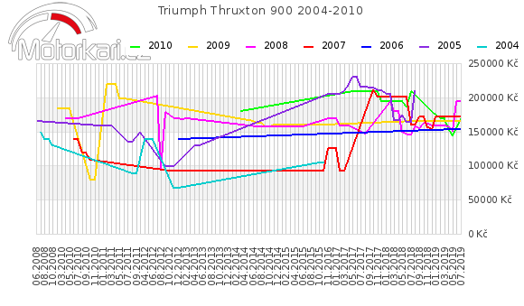 Triumph Thruxton 900 2004-2010