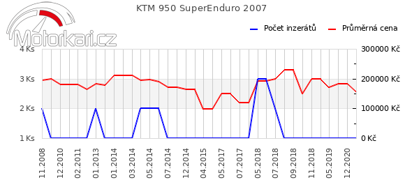 KTM 950 SuperEnduro 2007