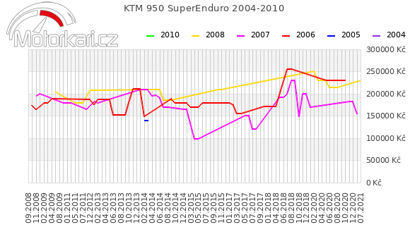 KTM 950 SuperEnduro 2004-2010