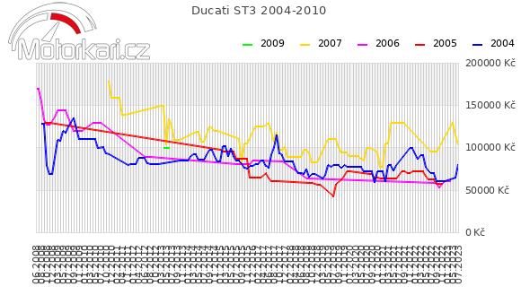 Ducati ST3 2004-2010