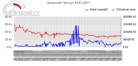 Kawasaki Versys 650 2007