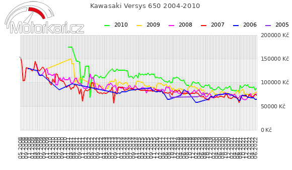 Kawasaki Versys 650 2004-2010