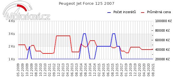 Peugeot Jet Force 125 2007