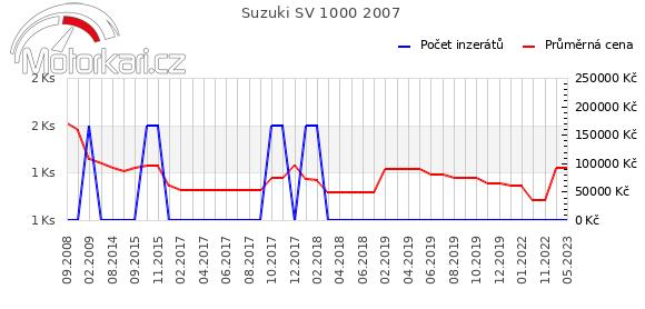 Suzuki SV 1000 2007