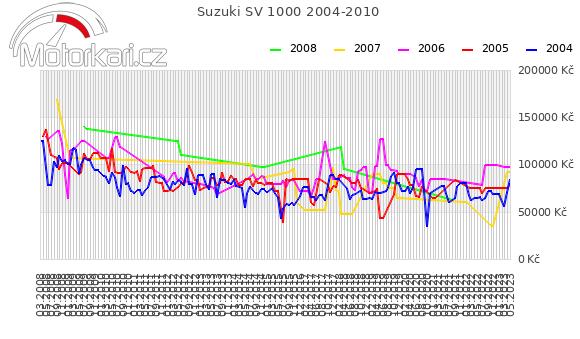 Suzuki SV 1000 2004-2010