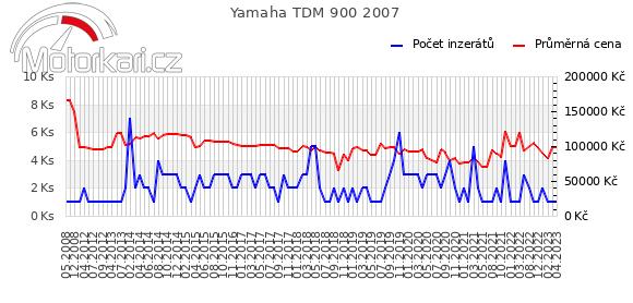 Yamaha TDM 900 2007