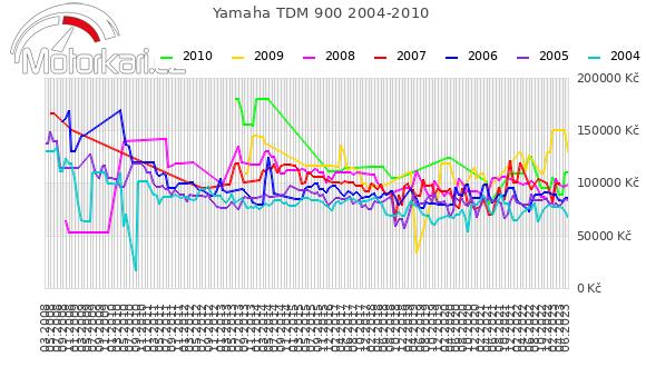 Yamaha TDM 900 2004-2010