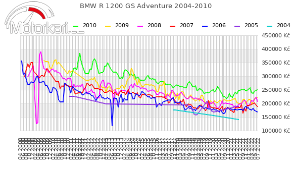 BMW R 1200 GS Adventure 2004-2010