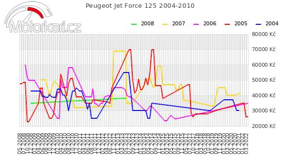 Peugeot Jet Force 125 2004-2010