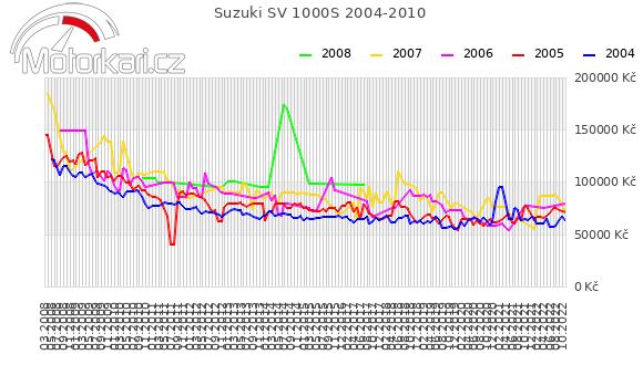 Suzuki SV 1000S 2004-2010