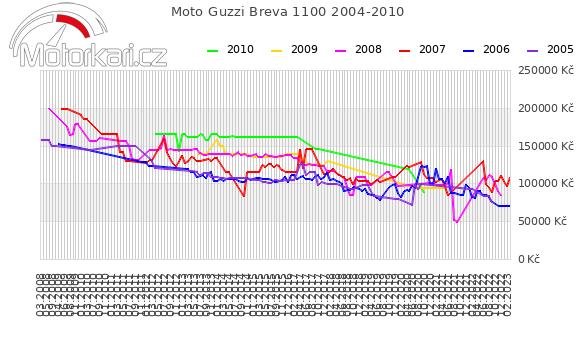 Moto Guzzi Breva 1100 2004-2010