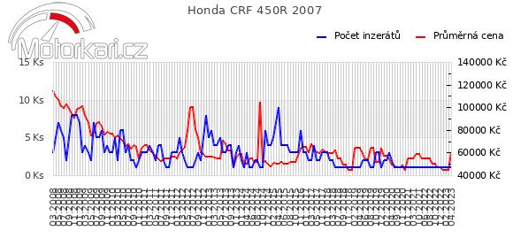 Honda CRF 450R 2007
