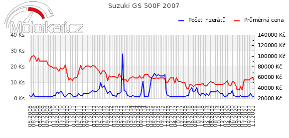 Suzuki GS 500F 2007