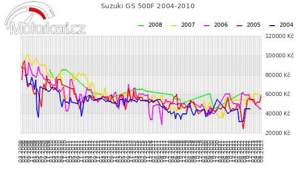 Suzuki GS 500F 2004-2010