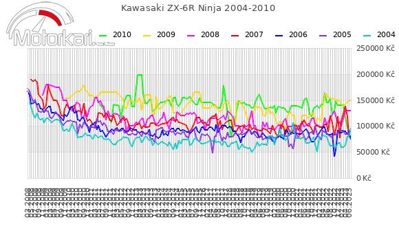 Kawasaki ZX-6R Ninja 2004-2010