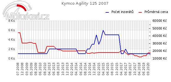 Kymco Agility 125 2007