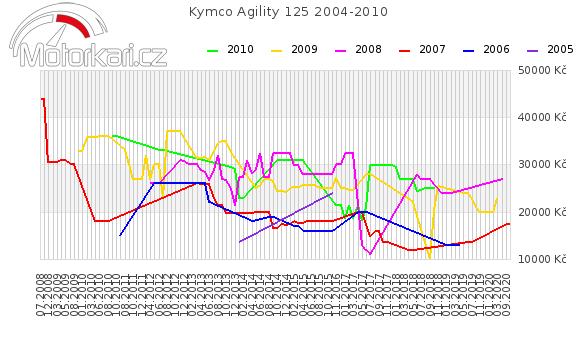 Kymco Agility 125 2004-2010