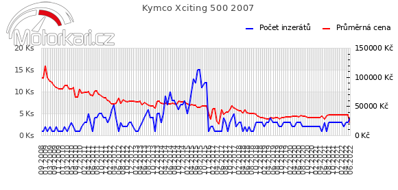 Kymco Xciting 500 2007