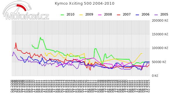 Kymco Xciting 500 2004-2010
