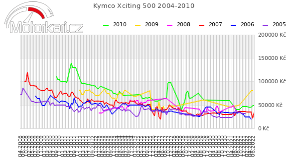 Kymco Xciting 500 2004-2010