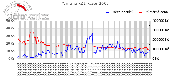 Yamaha FZ1 Fazer 2007