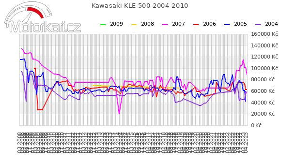 Kawasaki KLE 500 2004-2010