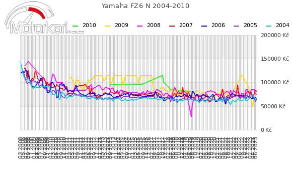 Yamaha FZ6 N 2004-2010