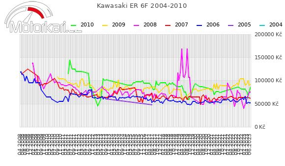 Kawasaki ER 6F 2004-2010
