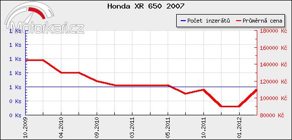 Honda XR 650 2007