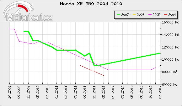 Honda XR 650 2004-2010