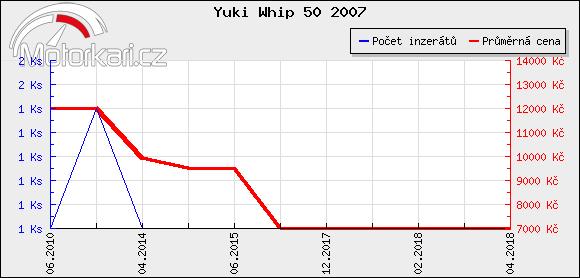 Yuki Whip 50 2007